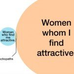 Women Whom I Find Attractive Graph