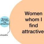 Women Whom I Find Attractive Graph