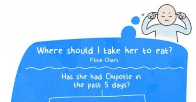 Where should I take her to eat – flowchart via dustinteractive.com